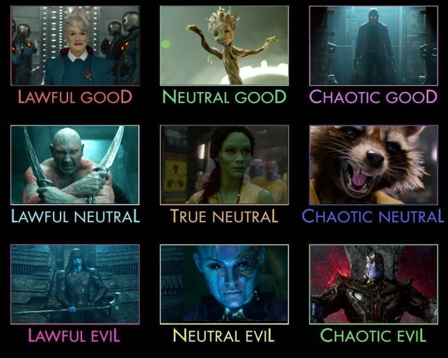 The Nine Alignments of Guardians of the Galaxy